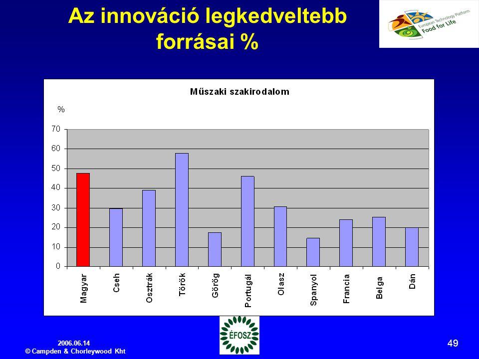 2006.06.14 © Campden & Chorleywood Kht 49 Az innováció legkedveltebb forrásai %