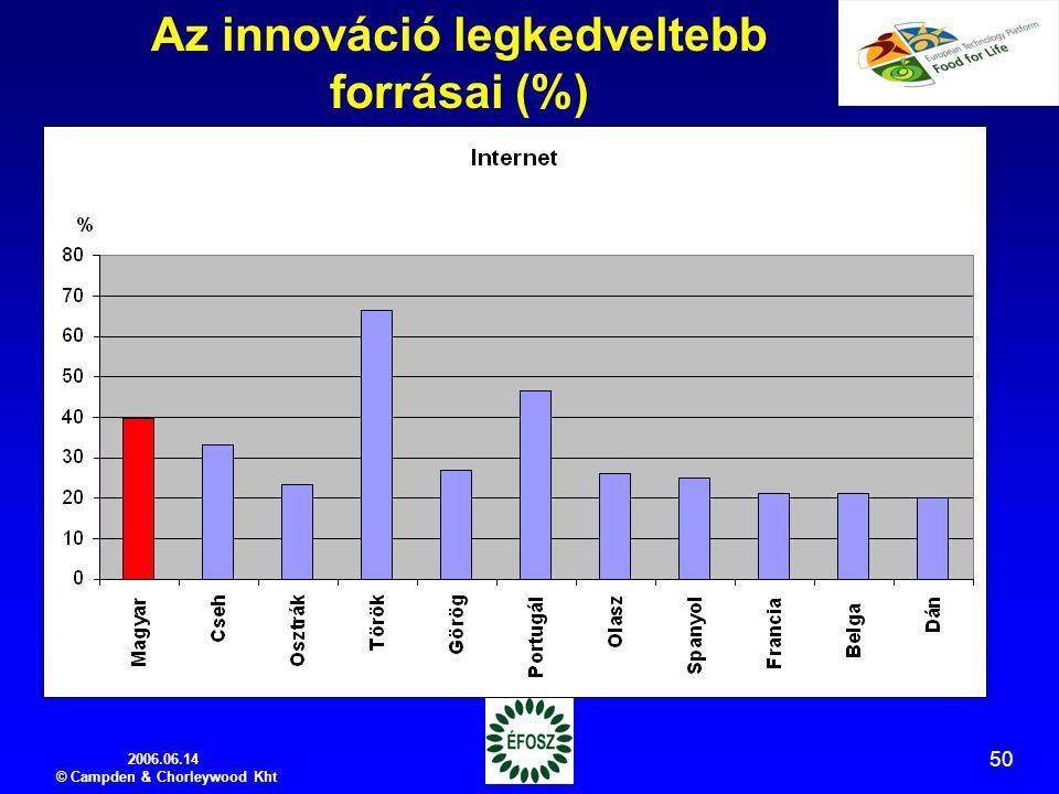 2006.06.14 © Campden & Chorleywood Kht 50 Az innováció legkedveltebb forrásai (%)