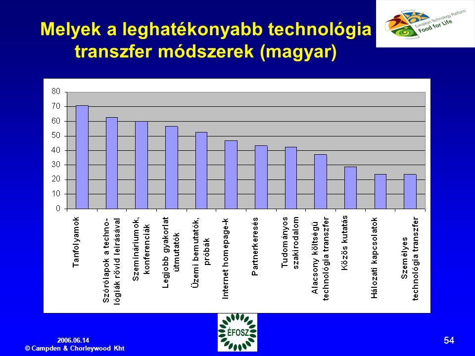 2006.06.14 © Campden & Chorleywood Kht 54 Melyek a leghatékonyabb technológia transzfer módszerek (magyar)