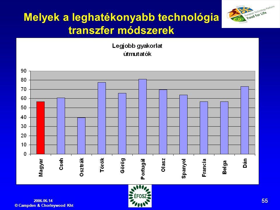 2006.06.14 © Campden & Chorleywood Kht 55 Melyek a leghatékonyabb technológia transzfer módszerek