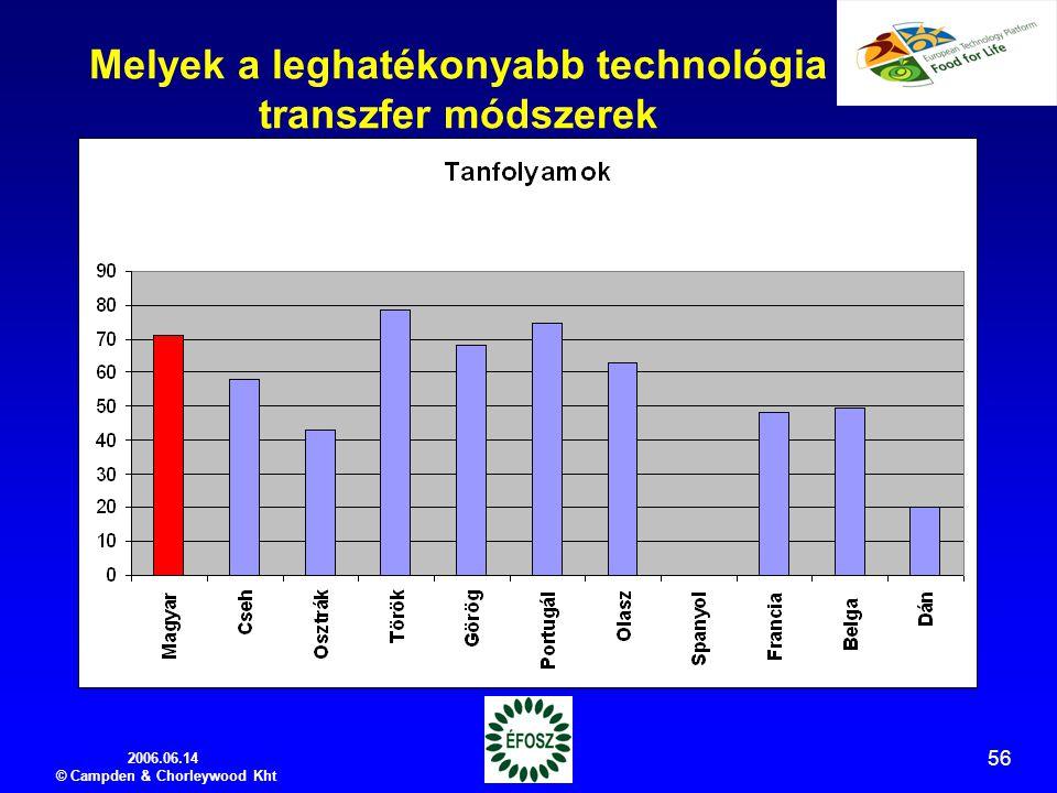 2006.06.14 © Campden & Chorleywood Kht 56 Melyek a leghatékonyabb technológia transzfer módszerek
