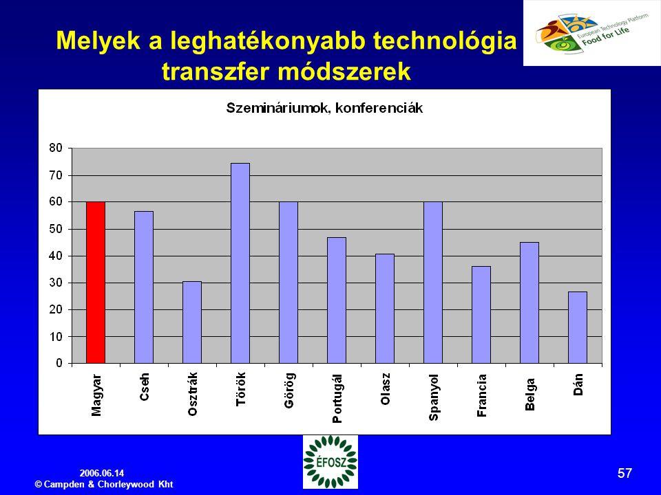 2006.06.14 © Campden & Chorleywood Kht 57 Melyek a leghatékonyabb technológia transzfer módszerek