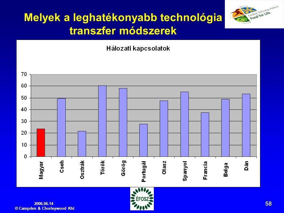 2006.06.14 © Campden & Chorleywood Kht 58 Melyek a leghatékonyabb technológia transzfer módszerek