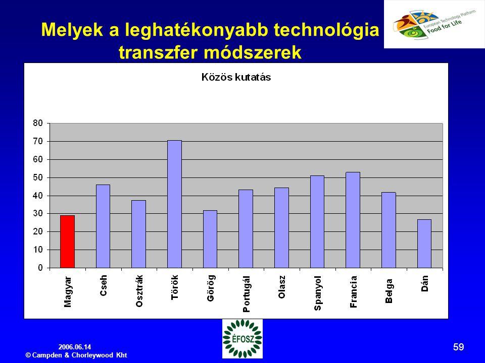 2006.06.14 © Campden & Chorleywood Kht 59 Melyek a leghatékonyabb technológia transzfer módszerek