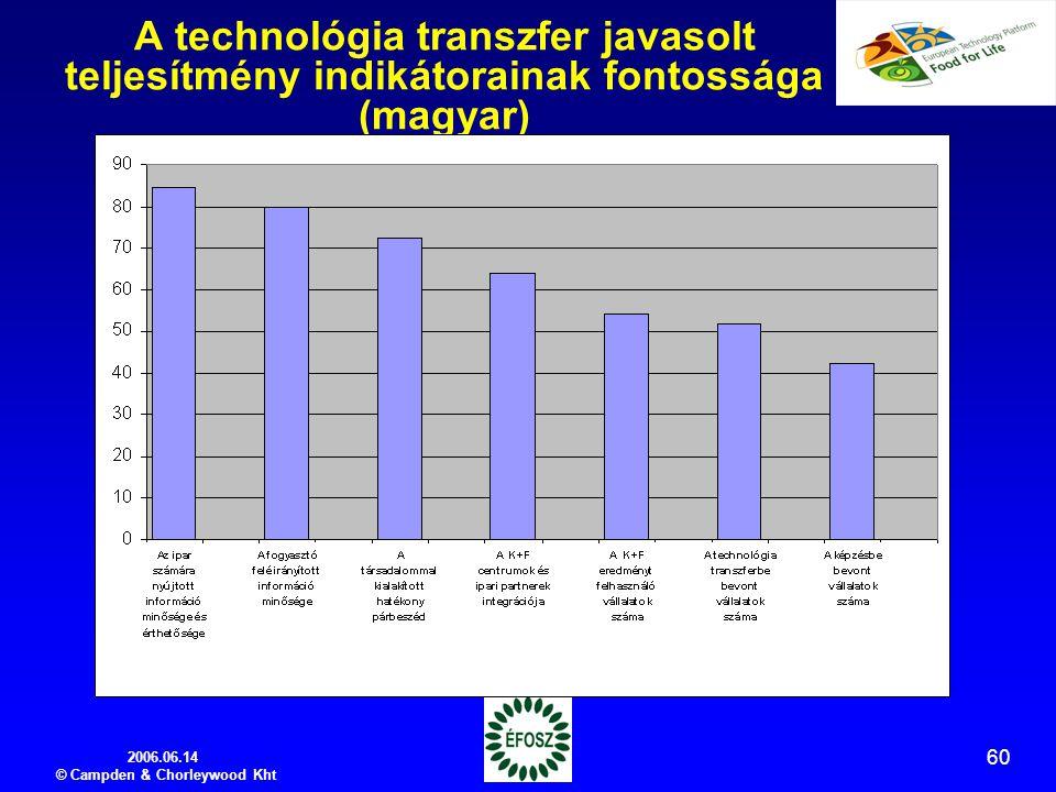 2006.06.14 © Campden & Chorleywood Kht 60 A technológia transzfer javasolt teljesítmény indikátorainak fontossága (magyar)