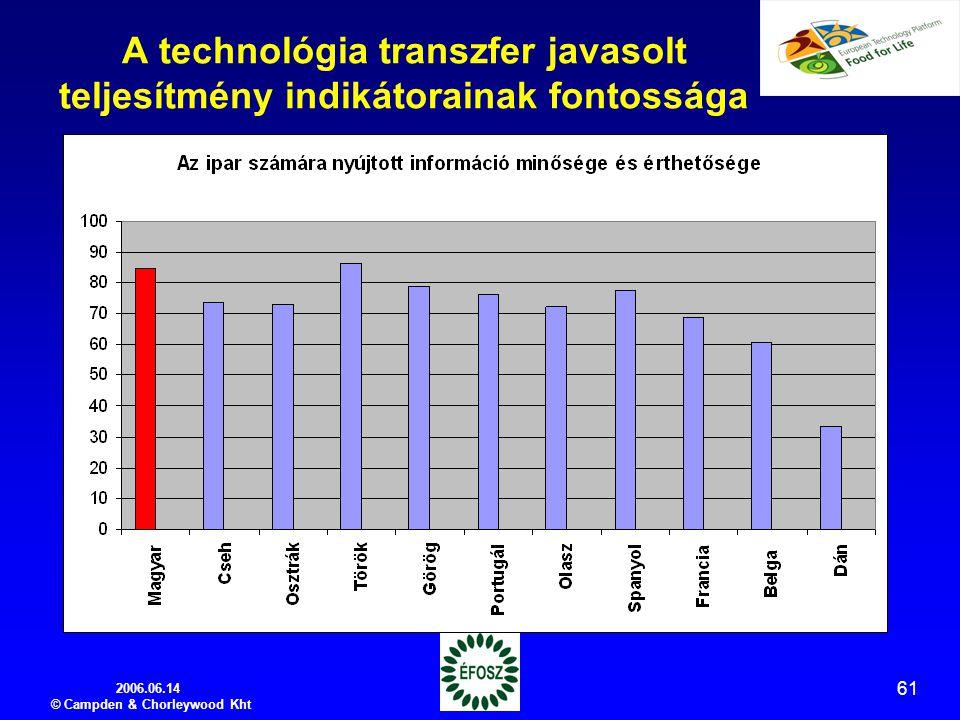 2006.06.14 © Campden & Chorleywood Kht 61 A technológia transzfer javasolt teljesítmény indikátorainak fontossága