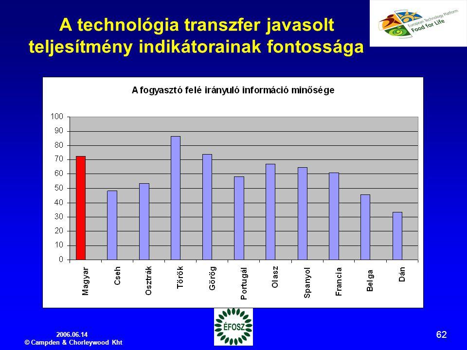 2006.06.14 © Campden & Chorleywood Kht 62 A technológia transzfer javasolt teljesítmény indikátorainak fontossága