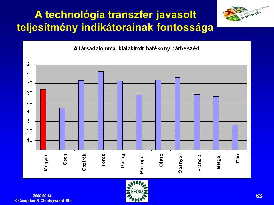 2006.06.14 © Campden & Chorleywood Kht 63 A technológia transzfer javasolt teljesítmény indikátorainak fontossága