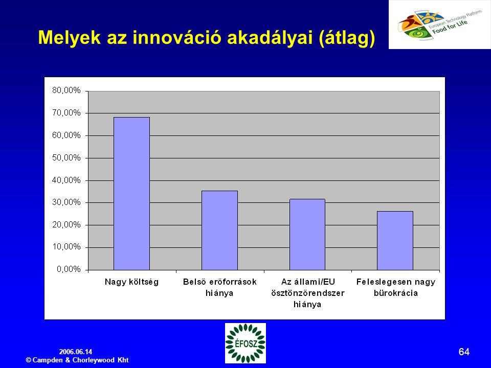 2006.06.14 © Campden & Chorleywood Kht 64 Melyek az innováció akadályai (átlag)