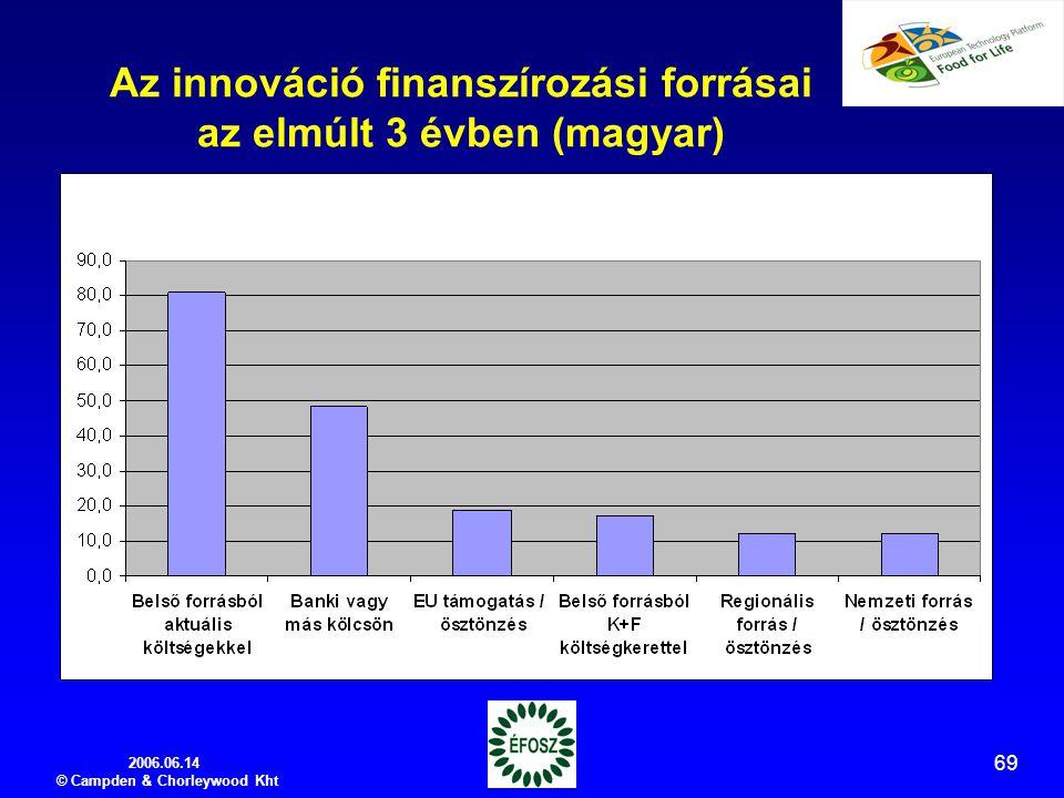 2006.06.14 © Campden & Chorleywood Kht 69 Az innováció finanszírozási forrásai az elmúlt 3 évben (magyar)