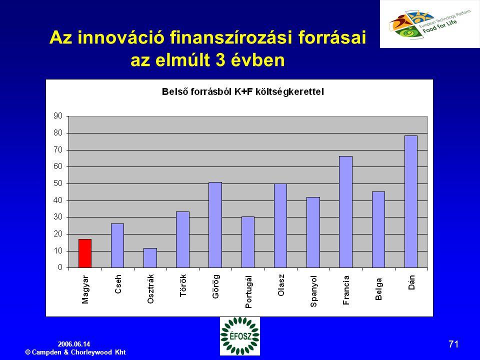 2006.06.14 © Campden & Chorleywood Kht 71 Az innováció finanszírozási forrásai az elmúlt 3 évben