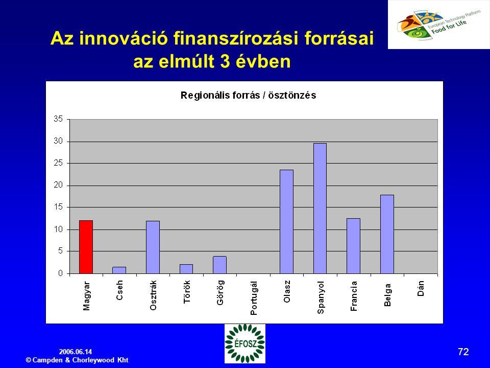 2006.06.14 © Campden & Chorleywood Kht 72 Az innováció finanszírozási forrásai az elmúlt 3 évben