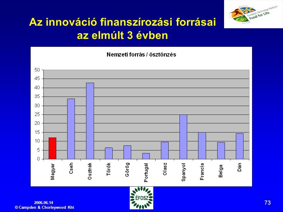 2006.06.14 © Campden & Chorleywood Kht 73 Az innováció finanszírozási forrásai az elmúlt 3 évben