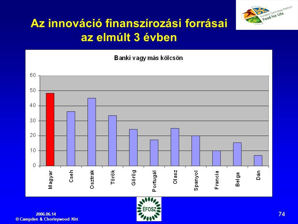 2006.06.14 © Campden & Chorleywood Kht 74 Az innováció finanszírozási forrásai az elmúlt 3 évben