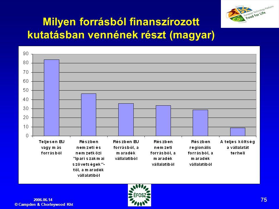 2006.06.14 © Campden & Chorleywood Kht 75 Milyen forrásból finanszírozott kutatásban vennének részt (magyar)