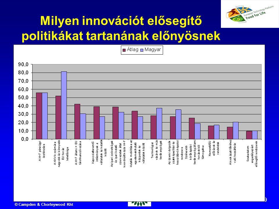 2006.06.14 © Campden & Chorleywood Kht 79 Milyen innovációt elősegítő politikákat tartanának előnyösnek