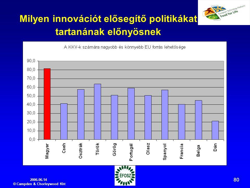 2006.06.14 © Campden & Chorleywood Kht 80 Milyen innovációt elősegítő politikákat tartanának előnyösnek