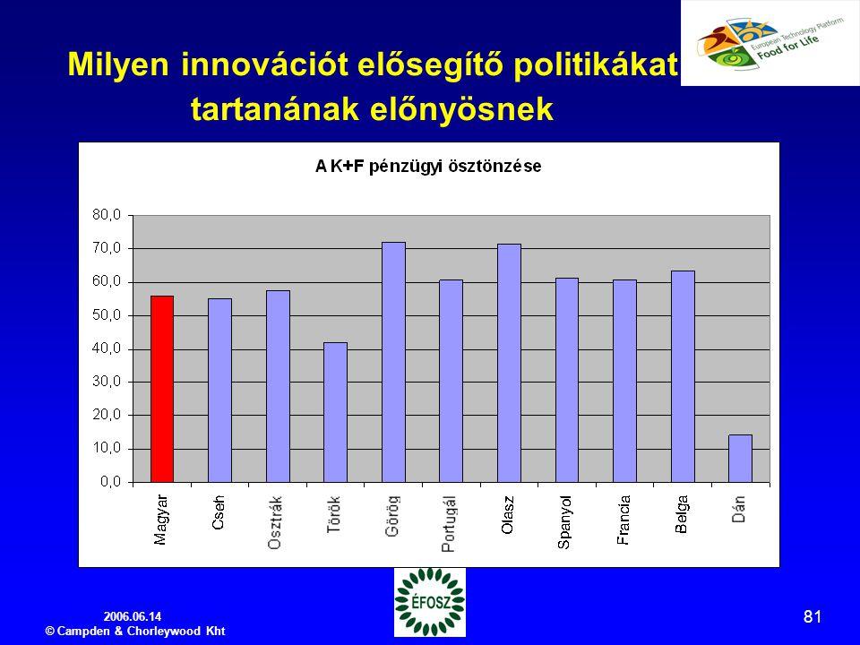 2006.06.14 © Campden & Chorleywood Kht 81 Milyen innovációt elősegítő politikákat tartanának előnyösnek