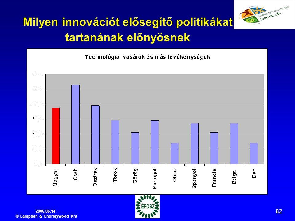 2006.06.14 © Campden & Chorleywood Kht 82 Milyen innovációt elősegítő politikákat tartanának előnyösnek
