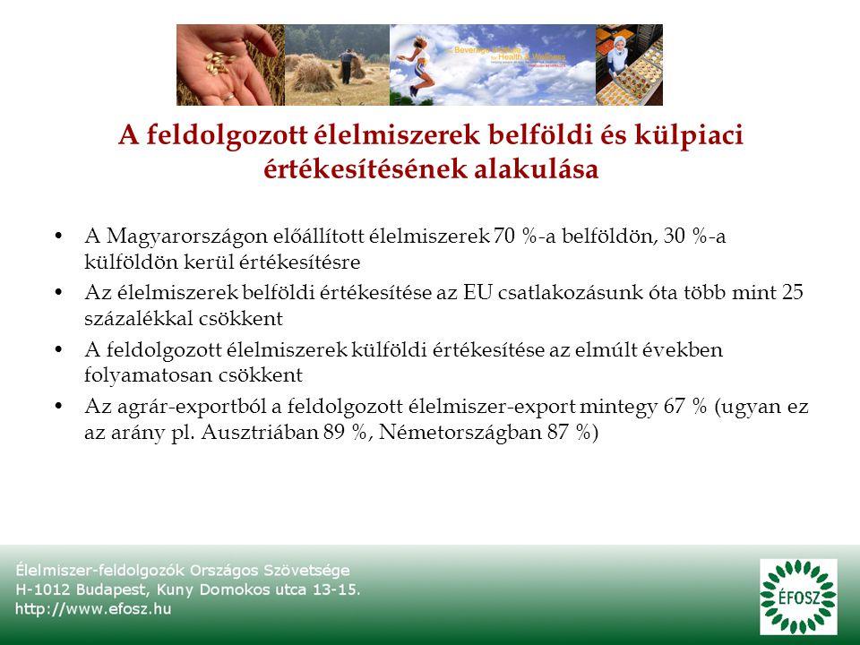 A feldolgozott élelmiszerek belföldi és külpiaci értékesítésének alakulása A Magyarországon előállított élelmiszerek 70 %-a belföldön, 30 %-a külföldön kerül értékesítésre Az élelmiszerek belföldi értékesítése az EU csatlakozásunk óta több mint 25 százalékkal csökkent A feldolgozott élelmiszerek külföldi értékesítése az elmúlt években folyamatosan csökkent Az agrár-exportból a feldolgozott élelmiszer-export mintegy 67 % (ugyan ez az arány pl.