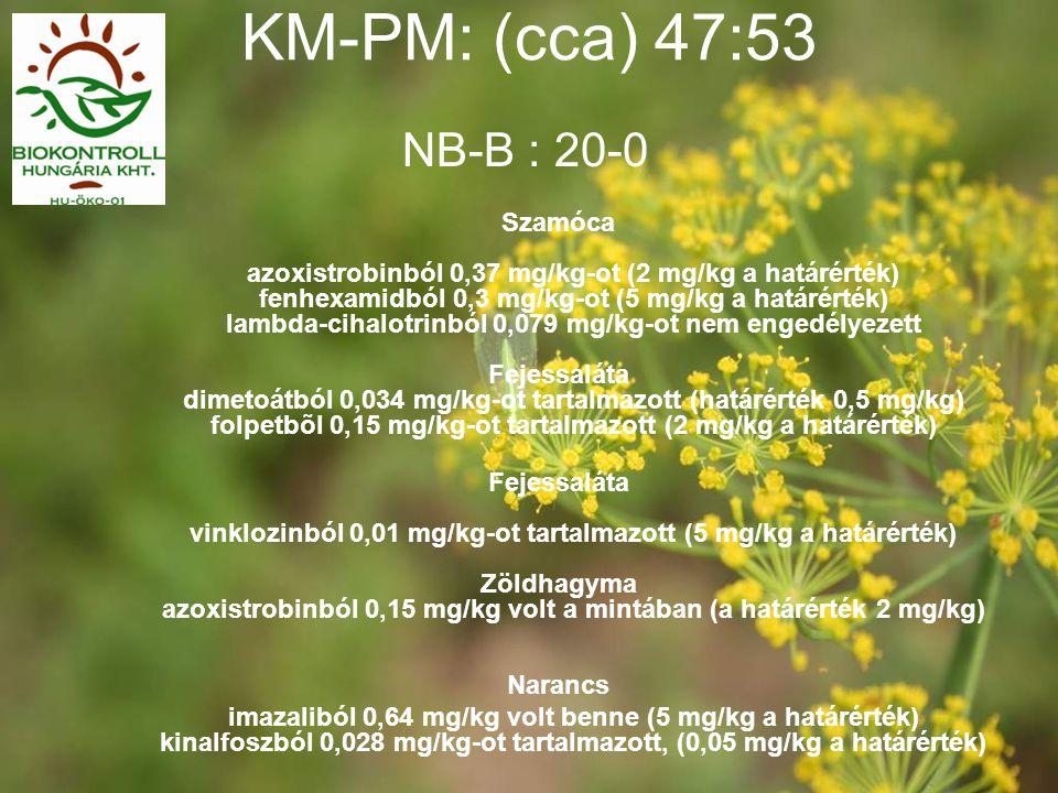 KM-PM: (cca) 47:53 Szamóca azoxistrobinból 0,37 mg/kg-ot (2 mg/kg a határérték) fenhexamidból 0,3 mg/kg-ot (5 mg/kg a határérték) lambda-cihalotrinból 0,079 mg/kg-ot nem engedélyezett Fejessaláta dimetoátból 0,034 mg/kg-ot tartalmazott (határérték 0,5 mg/kg) folpetbõl 0,15 mg/kg-ot tartalmazott (2 mg/kg a határérték) Fejessaláta vinklozinból 0,01 mg/kg-ot tartalmazott (5 mg/kg a határérték) Zöldhagyma azoxistrobinból 0,15 mg/kg volt a mintában (a határérték 2 mg/kg) Narancs imazaliból 0,64 mg/kg volt benne (5 mg/kg a határérték) kinalfoszból 0,028 mg/kg-ot tartalmazott, (0,05 mg/kg a határérték) NB-B : 20-0