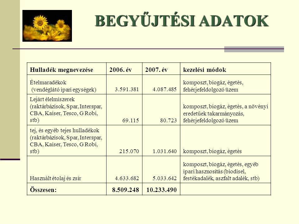BEGYŰJTÉSI ADATOK Hulladék megnevezése2006. év2007. évkezelési módok Ételmaradékok (vendéglátó ipari egységek)3.591.3814.087.485 komposzt, biogáz, ége