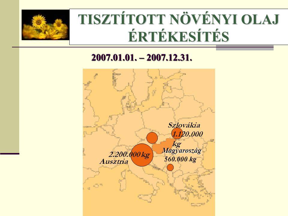 TISZTÍTOTT NÖVÉNYI OLAJ ÉRTÉKESÍTÉS 1.120.000 kg Szlovákia 2.200.000 kg Ausztria 2007.01.01. – 2007.12.31. Magyaroszág 560.000 kg
