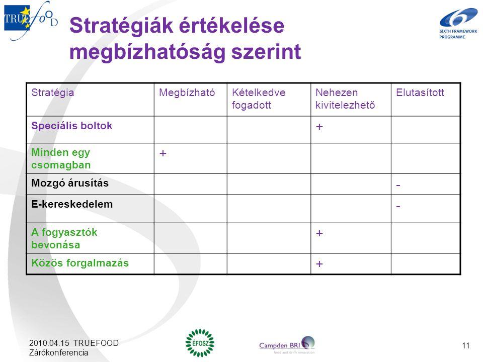Stratégiák értékelése megbízhatóság szerint StratégiaMegbízhatóKételkedve fogadott Nehezen kivitelezhető Elutasított Speciális boltok + Minden egy csomagban + Mozgó árusítás - E-kereskedelem - A fogyasztók bevonása + Közös forgalmazás + 2010.04.15 TRUEFOOD Zárókonferencia 11