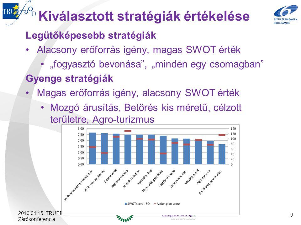 """2010.04.15 TRUEFOOD Zárókonferencia Kiválasztott stratégiák értékelése Legütőképesebb stratégiák Alacsony erőforrás igény, magas SWOT érték """"fogyasztó bevonása , """"minden egy csomagban Gyenge stratégiák Magas erőforrás igény, alacsony SWOT érték Mozgó árusítás, Betörés kis méretű, célzott területre, Agro-turizmus 9"""