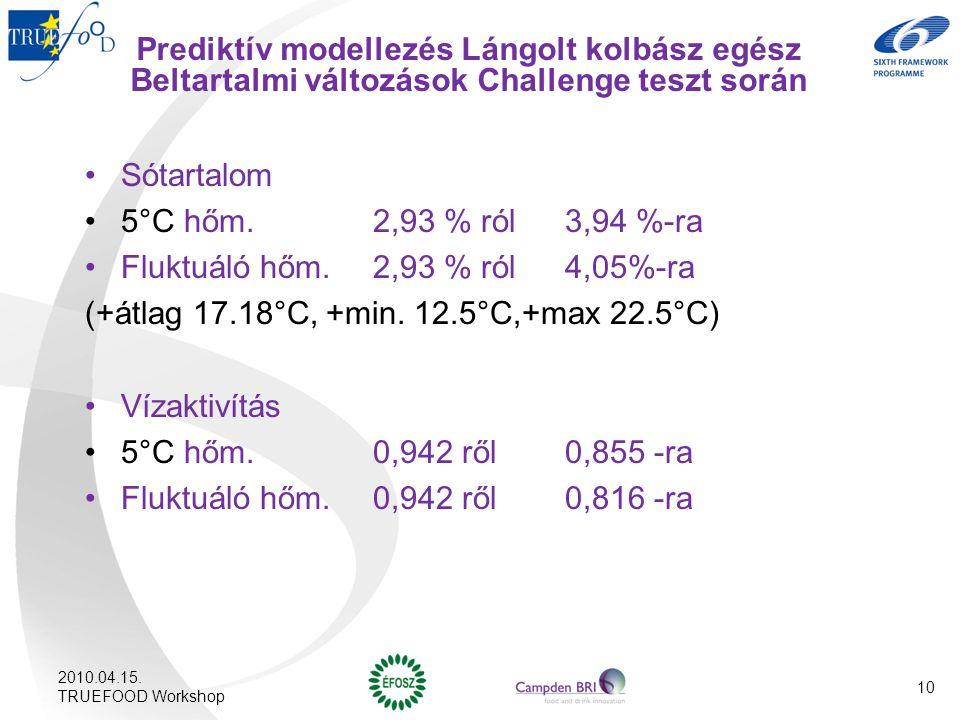 Prediktív modellezés Lángolt kolbász egész Beltartalmi változások Challenge teszt során Sótartalom 5°C hőm. 2,93 % ról 3,94 %-ra Fluktuáló hőm.2,93 %