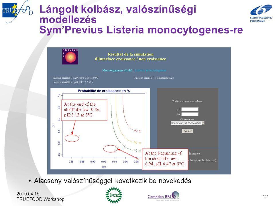 Lángolt kolbász, valószínűségi modellezés Sym'Previus Listeria monocytogenes-re Alacsony valószínűséggel következik be növekedés 2010.04.15. TRUEFOOD