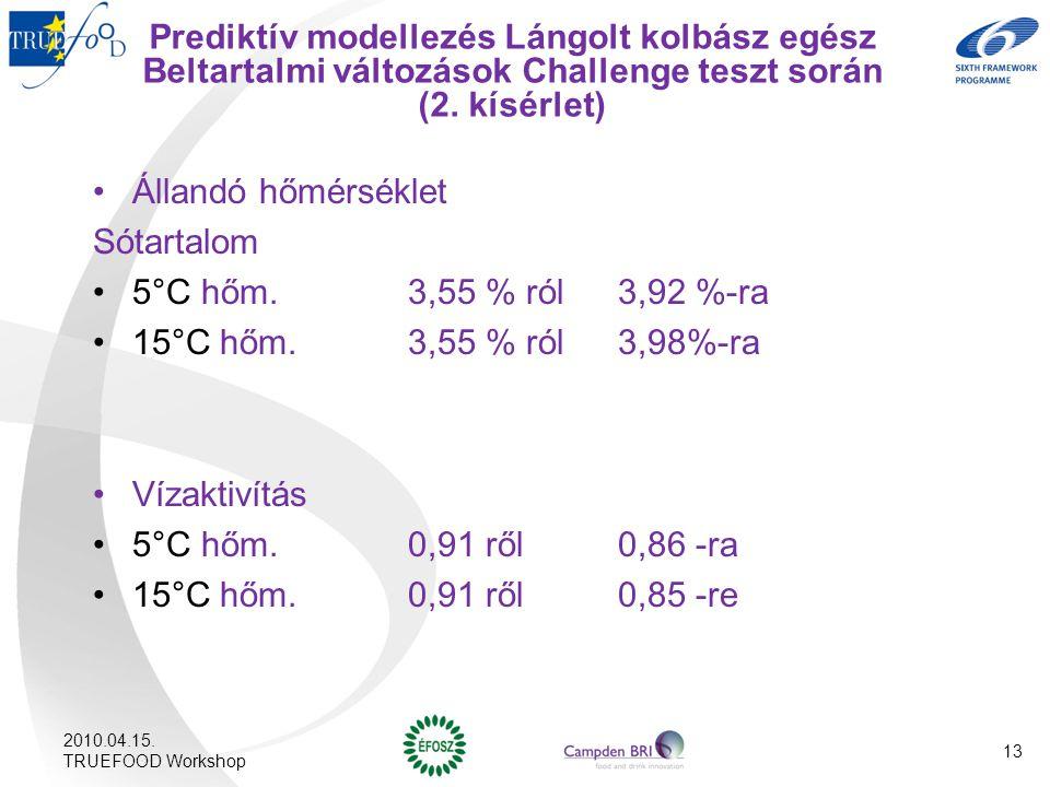 Prediktív modellezés Lángolt kolbász egész Beltartalmi változások Challenge teszt során (2. kísérlet) Állandó hőmérséklet Sótartalom 5°C hőm. 3,55 % r