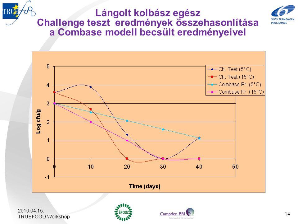 Lángolt kolbász egész Challenge teszt eredmények összehasonlítása a Combase modell becsült eredményeivel 2010.04.15. TRUEFOOD Workshop 14