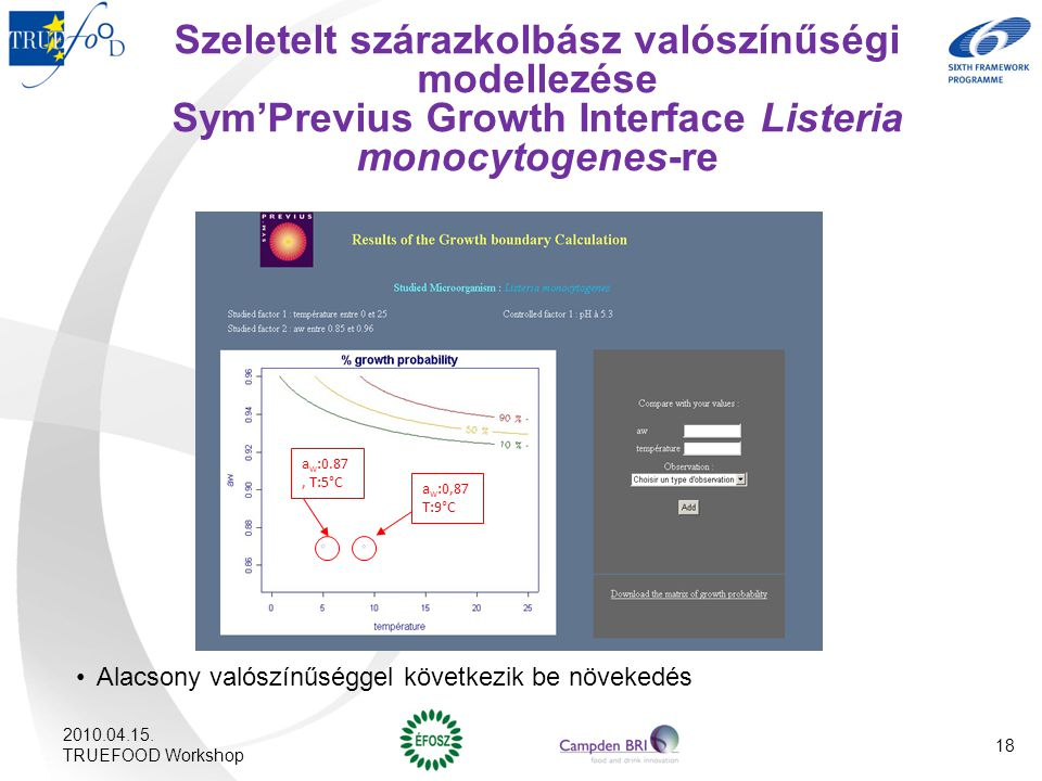 Szeletelt szárazkolbász valószínűségi modellezése Sym'Previus Growth Interface Listeria monocytogenes-re Alacsony valószínűséggel következik be növeke