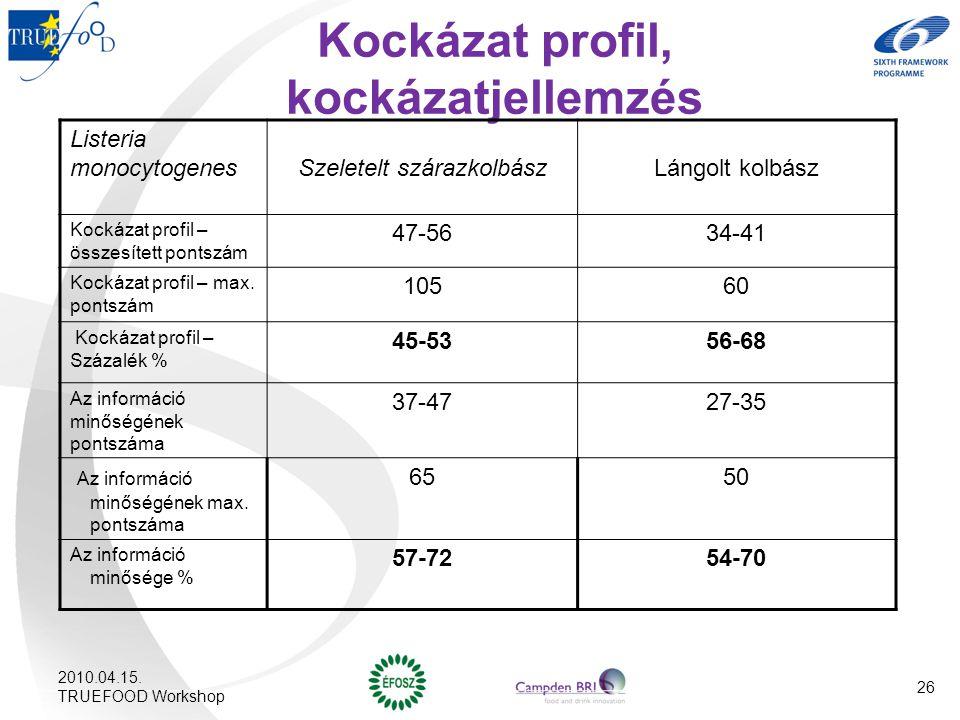 Kockázat profil, kockázatjellemzés Listeria monocytogenes Szeletelt szárazkolbászLángolt kolbász Kockázat profil – összesített pontszám 47-5634-41 Koc