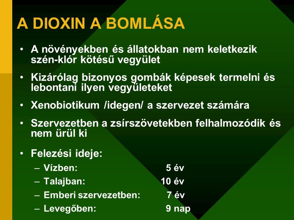 A DIOXIN A BOMLÁSA A növényekben és állatokban nem keletkezik szén-klór kötésű vegyület Kizárólag bizonyos gombák képesek termelni és lebontani ilyen