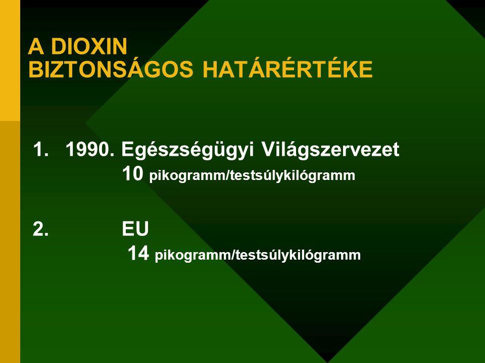 A DIOXIN BIZTONSÁGOS HATÁRÉRTÉKE 1.1990. Egészségügyi Világszervezet 10 pikogramm/testsúlykilógramm 2. EU 14 pikogramm/testsúlykilógramm