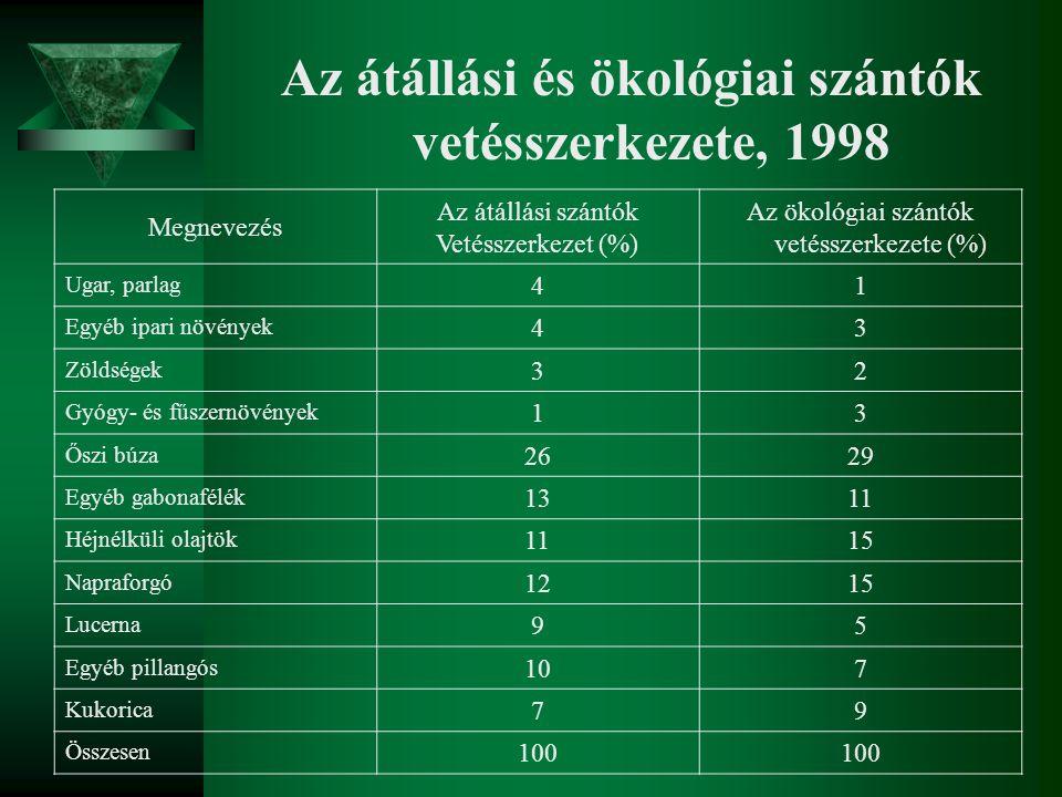 Az átállási és ökológiai szántók vetésszerkezete, 1998 Megnevezés Az átállási szántók Vetésszerkezet (%) Az ökológiai szántók vetésszerkezete (%) Ugar