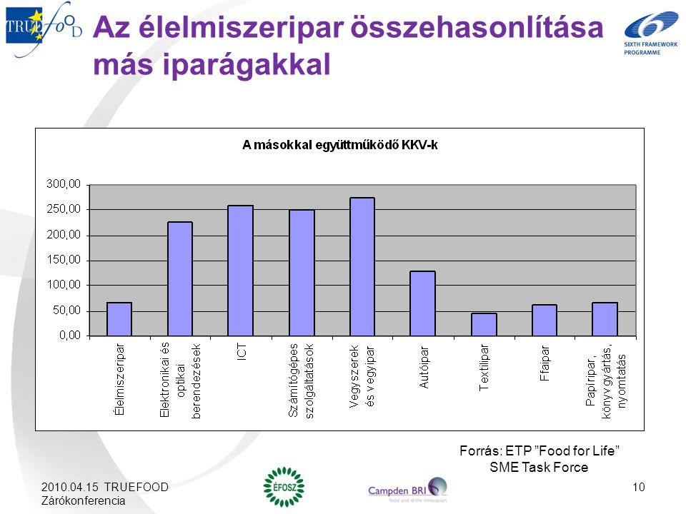 Az élelmiszeripar összehasonlítása más iparágakkal Forrás: ETP Food for Life SME Task Force 2010.04.15 TRUEFOOD Zárókonferencia 10