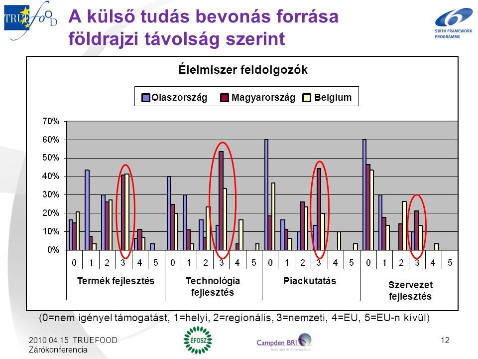 A külső tudás bevonás forrása földrajzi távolság szerint (0=nem igényel támogatást, 1=helyi, 2=regionális, 3=nemzeti, 4=EU, 5=EU-n kívül) Élelmiszer feldolgozók Olaszország Magyarország Belgium Termék fejlesztésTechnológia fejlesztés Piackutatás Szervezet fejlesztés 2010.04.15 TRUEFOOD Zárókonferencia 12