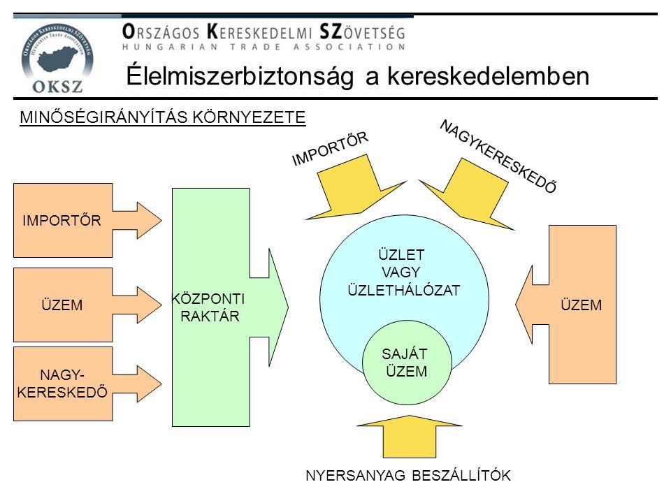 """MINŐSÉGIRÁNYÍTÁSI RENDSZER """"HACCP ÉLELMISZERBIZTONSÁGI RENDSZER ISO 9001 ISO 22000 BRC IFS EUREPGAP Élelmiszerbiztonság a kereskedelemben BESZÁLLÍTÓK GYÁRTÓK ÜZLETEK MINŐSÉGIRÁNYÍTÁSI RENDSZER"""