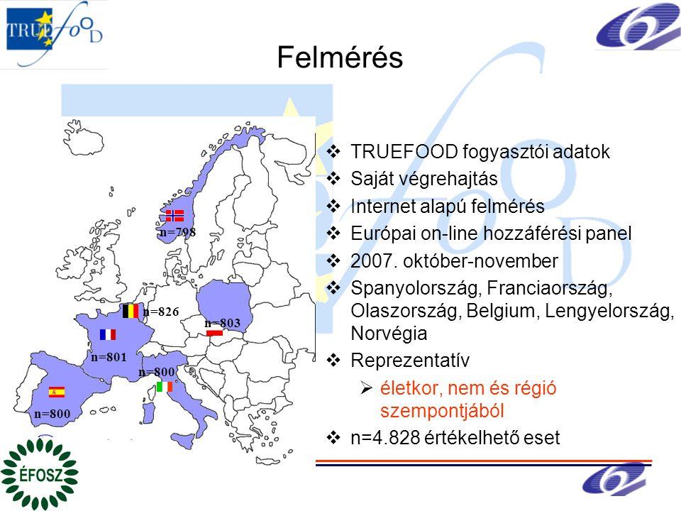 Felmérés  TRUEFOOD fogyasztói adatok  Saját végrehajtás  Internet alapú felmérés  Európai on-line hozzáférési panel  2007.