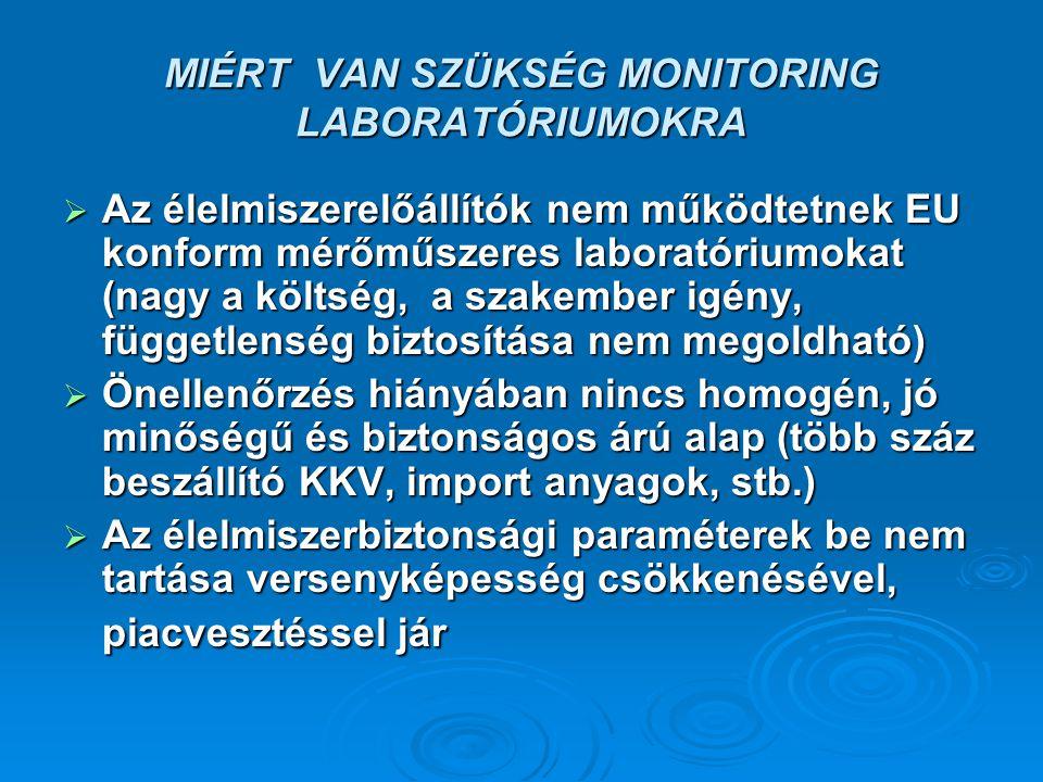 MIÉRT VAN SZÜKSÉG MONITORING LABORATÓRIUMOKRA  Az élelmiszerelőállítók nem működtetnek EU konform mérőműszeres laboratóriumokat (nagy a költség, a szakember igény, függetlenség biztosítása nem megoldható)  Önellenőrzés hiányában nincs homogén, jó minőségű és biztonságos árú alap (több száz beszállító KKV, import anyagok, stb.)  Az élelmiszerbiztonsági paraméterek be nem tartása versenyképesség csökkenésével, piacvesztéssel jár