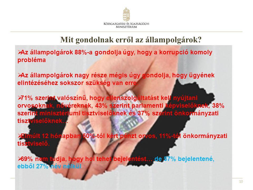10  Az állampolgárok 88%-a gondolja úgy, hogy a korrupció komoly probléma  Az állampolgárok nagy része mégis úgy gondolja, hogy ügyének elintézéséhe