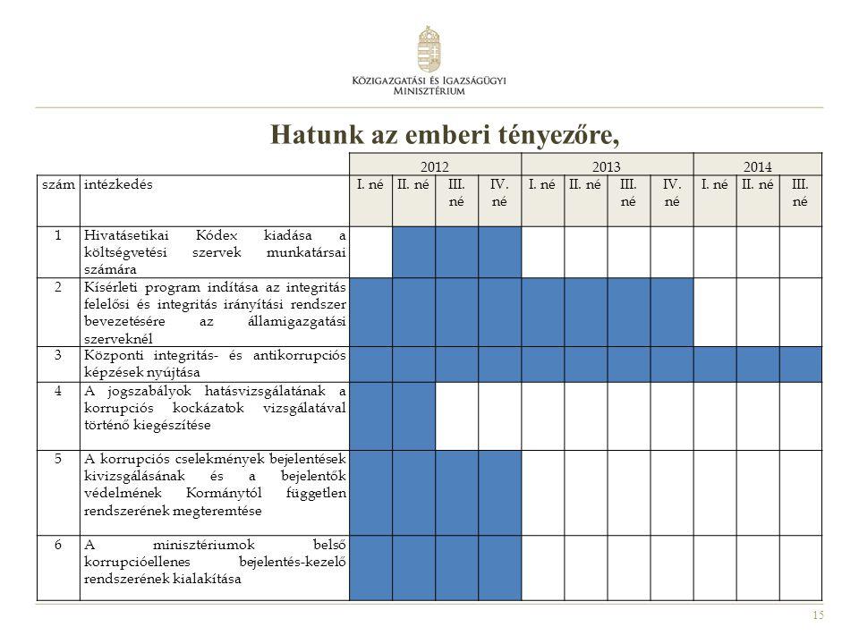 15 201220132014 számintézkedésI. néII. néIII. né IV. né I. néII. néIII. né IV. né I. néII. néIII. né 1Hivatásetikai Kódex kiadása a költségvetési szer