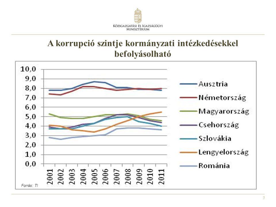 5 A korrupció szintje kormányzati intézkedésekkel befolyásolható Forrás: TI