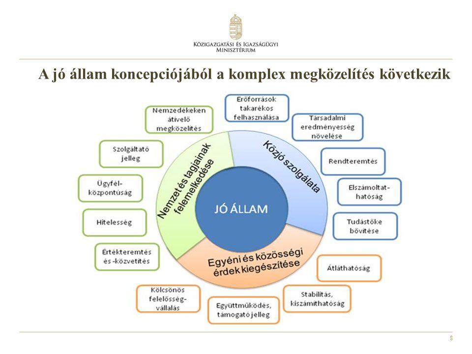8 A jó állam koncepciójából a komplex megközelítés következik