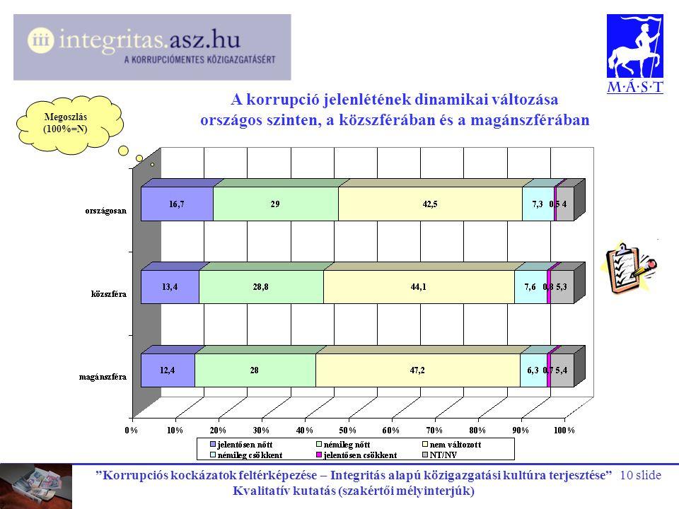 """""""Korrupciós kockázatok feltérképezése – Integritás alapú közigazgatási kultúra terjesztése"""" Kvalitatív kutatás (szakértői mélyinterjúk) 10 slide A kor"""