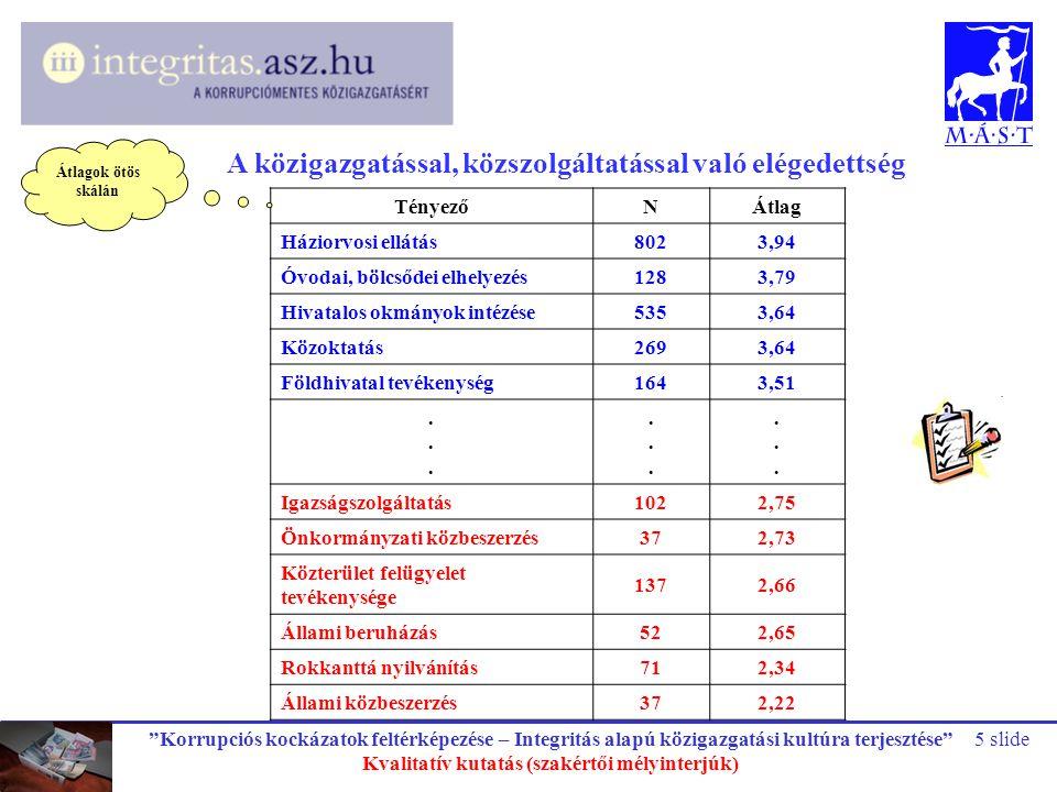 """""""Korrupciós kockázatok feltérképezése – Integritás alapú közigazgatási kultúra terjesztése"""" Kvalitatív kutatás (szakértői mélyinterjúk) 5 slide A közi"""