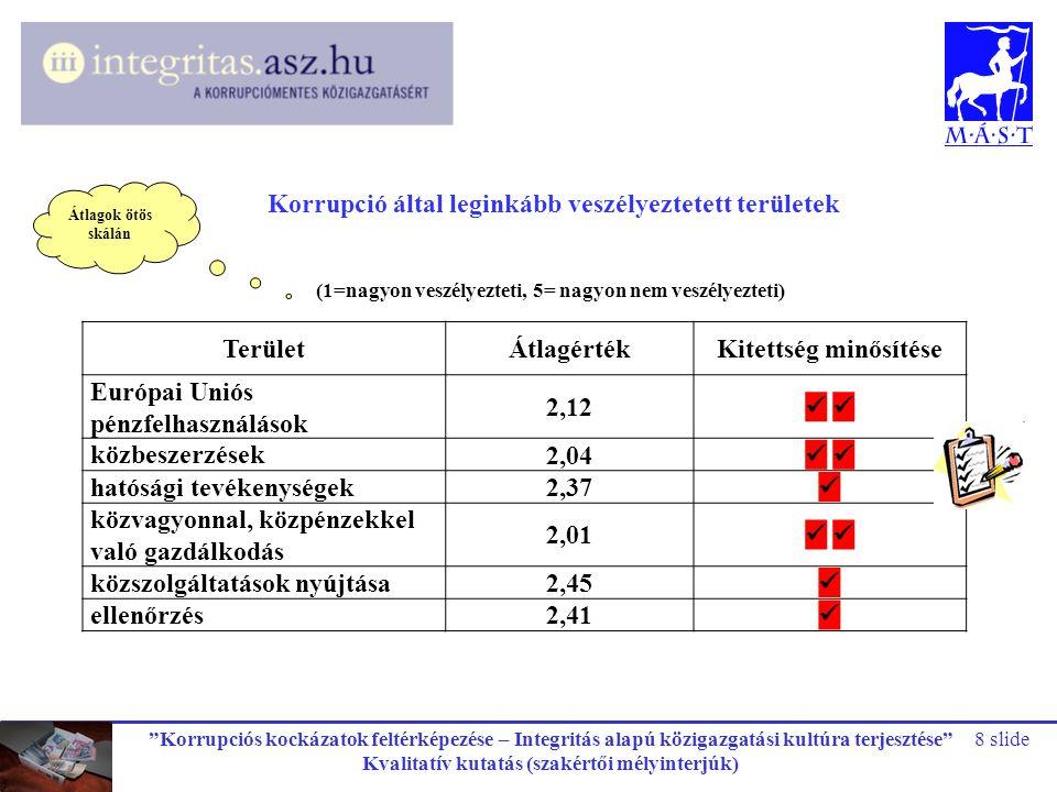 """""""Korrupciós kockázatok feltérképezése – Integritás alapú közigazgatási kultúra terjesztése"""" Kvalitatív kutatás (szakértői mélyinterjúk) 8 slide Terüle"""